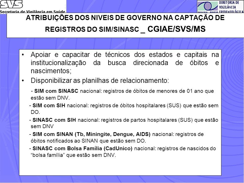 ATRIBUIÇÕES DOS NIVEIS DE GOVERNO NA CAPTAÇÃO DE REGISTROS DO SIM/SINASC _ CGIAE/SVS/MS Apoiar e capacitar de técnicos dos estados e capitais na insti