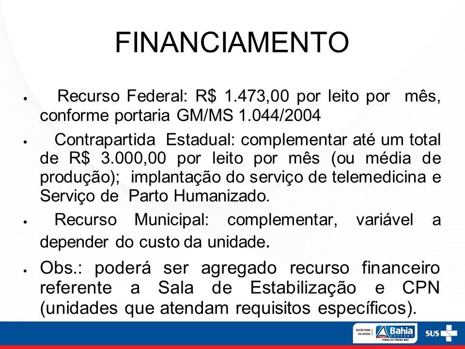 FINANCIAMENTO Recurso Federal: R$ 1.473,00 por leito por mês, conforme portaria GM/MS 1.044/2004 Contrapartida Estadual: complementar até um total de
