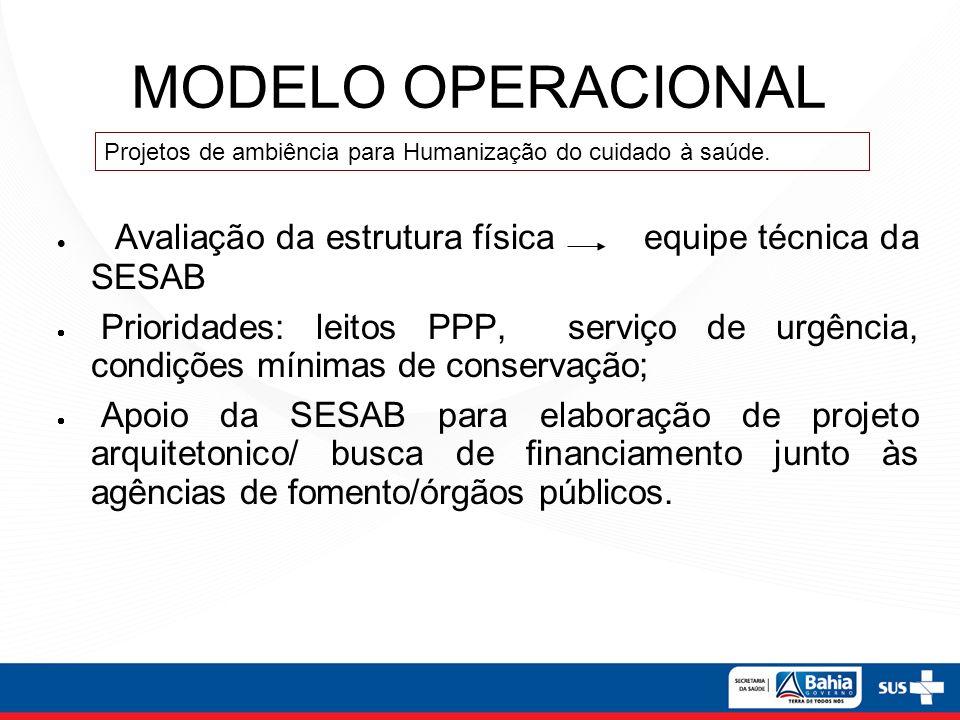 MODELO OPERACIONAL Avaliação da estrutura física equipe técnica da SESAB Prioridades: leitos PPP, serviço de urgência, condições mínimas de conservaçã