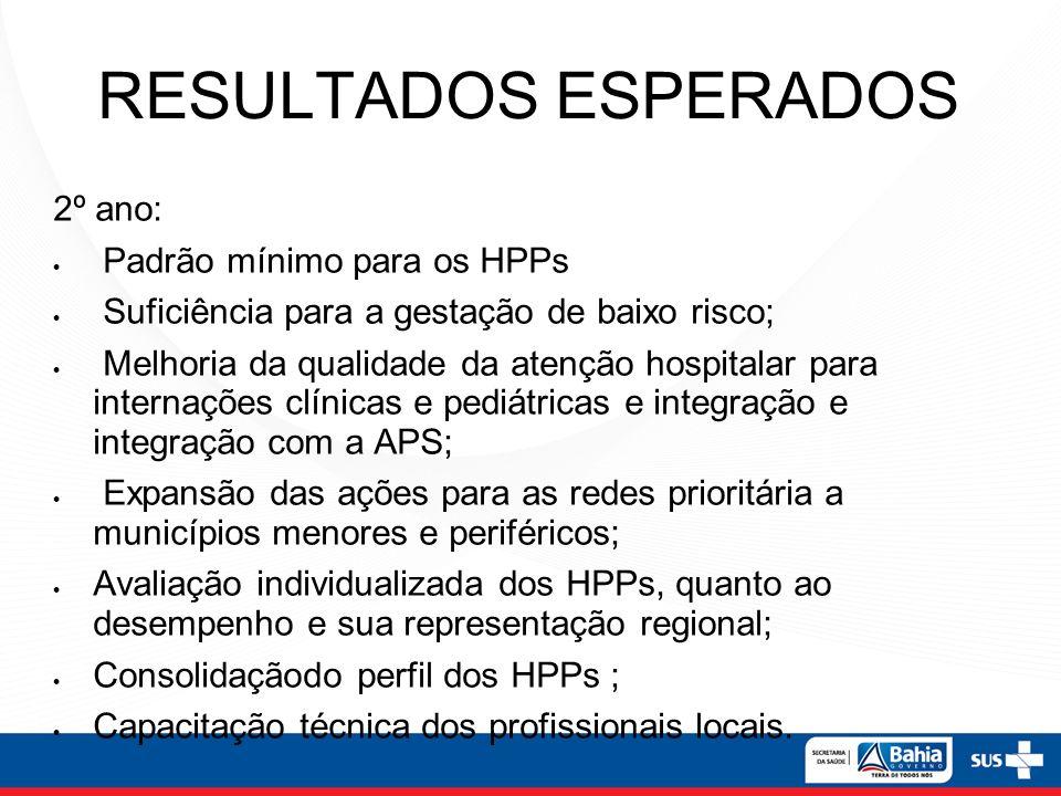 RESULTADOS ESPERADOS 2º ano: Padrão mínimo para os HPPs Suficiência para a gestação de baixo risco; Melhoria da qualidade da atenção hospitalar para i