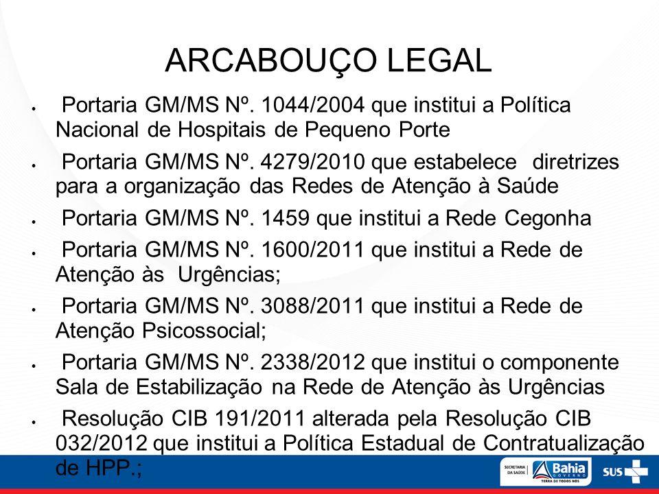 ARCABOUÇO LEGAL Portaria GM/MS Nº. 1044/2004 que institui a Política Nacional de Hospitais de Pequeno Porte Portaria GM/MS Nº. 4279/2010 que estabelec