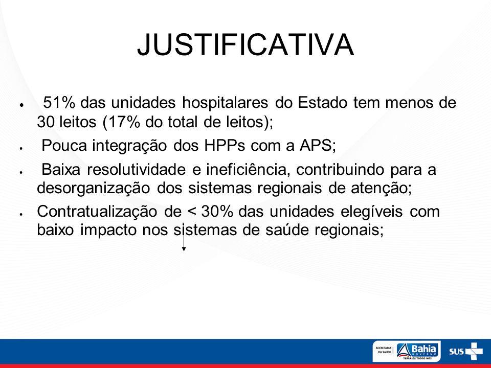 JUSTIFICATIVA 51% das unidades hospitalares do Estado tem menos de 30 leitos (17% do total de leitos); Pouca integração dos HPPs com a APS; Baixa reso