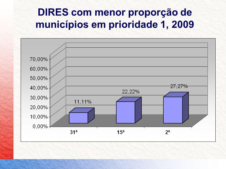 DIRES com menor proporção de municípios em prioridade 1, 2009
