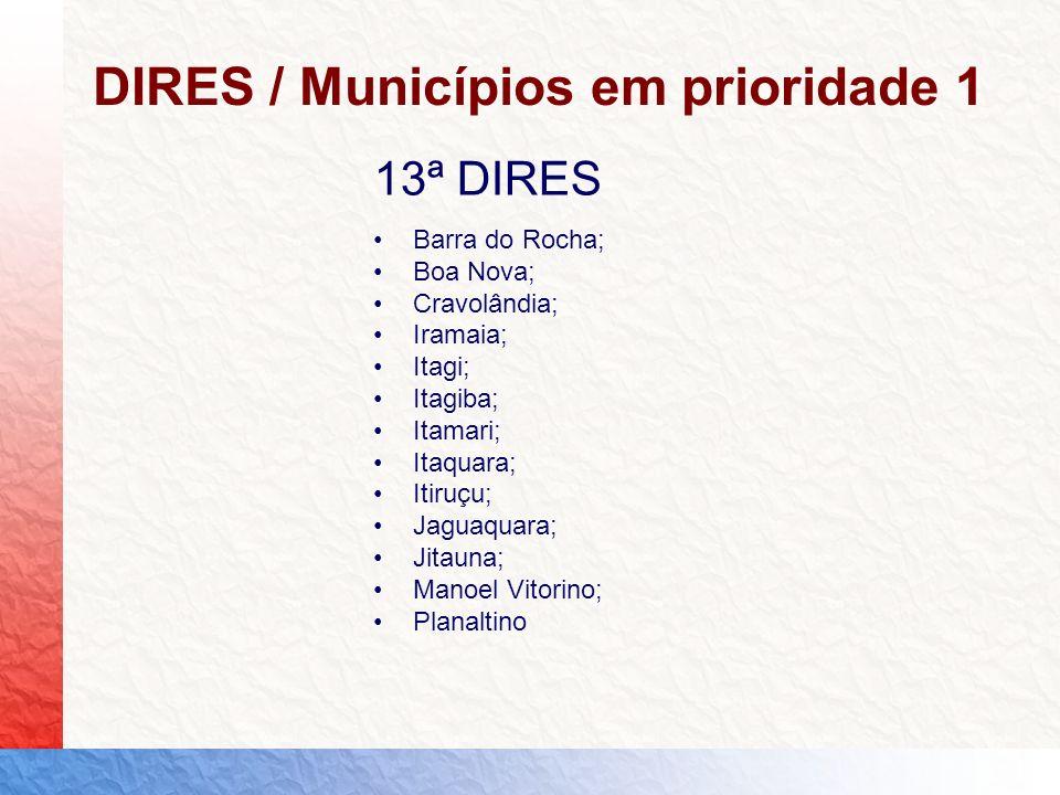 DIRES / Municípios em prioridade 1 13ª DIRES Barra do Rocha; Boa Nova; Cravolândia; Iramaia; Itagi; Itagiba; Itamari; Itaquara; Itiruçu; Jaguaquara; J