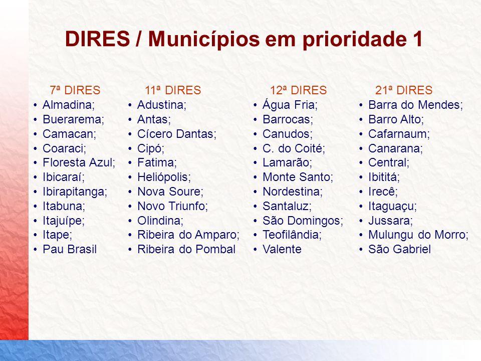 7ª DIRES Almadina; Buerarema; Camacan; Coaraci; Floresta Azul; Ibicaraí; Ibirapitanga; Itabuna; Itajuípe; Itape; Pau Brasil DIRES / Municípios em prio