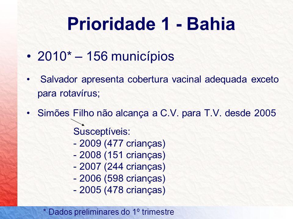 2010* – 156 municípios Salvador apresenta cobertura vacinal adequada exceto para rotavírus; Simões Filho não alcança a C.V. para T.V. desde 2005 Prior