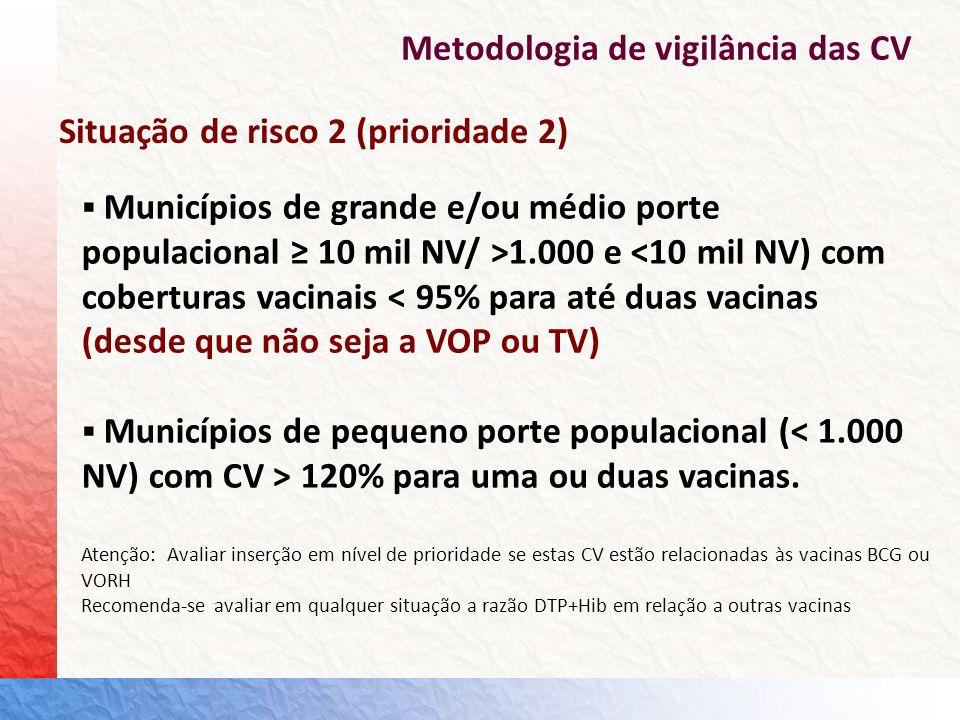 Metodologia de vigilância das CV Municípios de grande e/ou médio porte populacional 10 mil NV/ >1.000 e <10 mil NV) com coberturas vacinais < 95% para