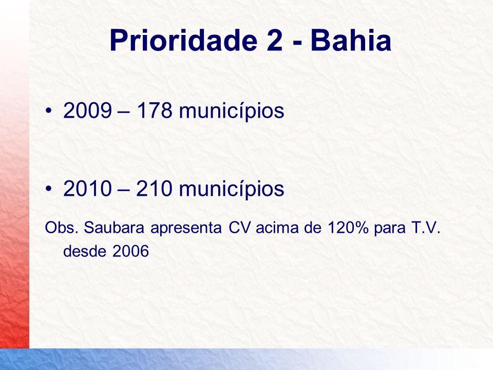 Prioridade 2 - Bahia 2009 – 178 municípios 2010 – 210 municípios Obs. Saubara apresenta CV acima de 120% para T.V. desde 2006