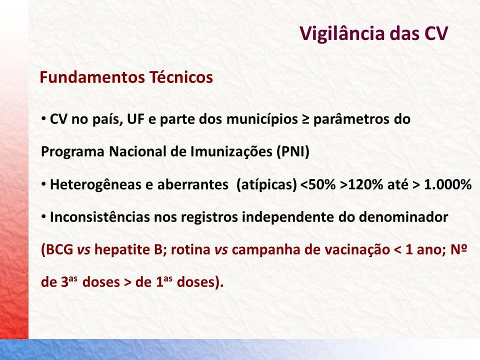 Vigilância das CV CV no país, UF e parte dos municípios parâmetros do Programa Nacional de Imunizações (PNI) Heterogêneas e aberrantes (atípicas) 120%