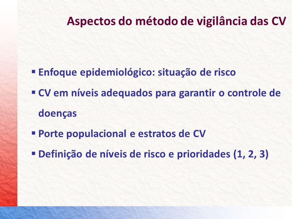 Critérios do Método de Vigilância das CV Municípios de grande porte populacional (10 mil ou + NV) e ou capitais com coberturas vacinais <95% para três ou mais vacinas (proporção da população desprotegida) Municípios com CV <95% para a vacina tríplice viral (SRC) e ou para a vacina poliomielite independente do porte populacional e das CV para outras vacinas (compromisso internacional de erradicação e eliminação) Municípios com CV 120% para três ou + vacinas, independente do porte populacional (valores atípicos) Situação de risco 1 (prioridade 1) Atenção: Avaliar inserção em nível de prioridade se estas CV estão relacionadas às vacinas BCG ou VORH