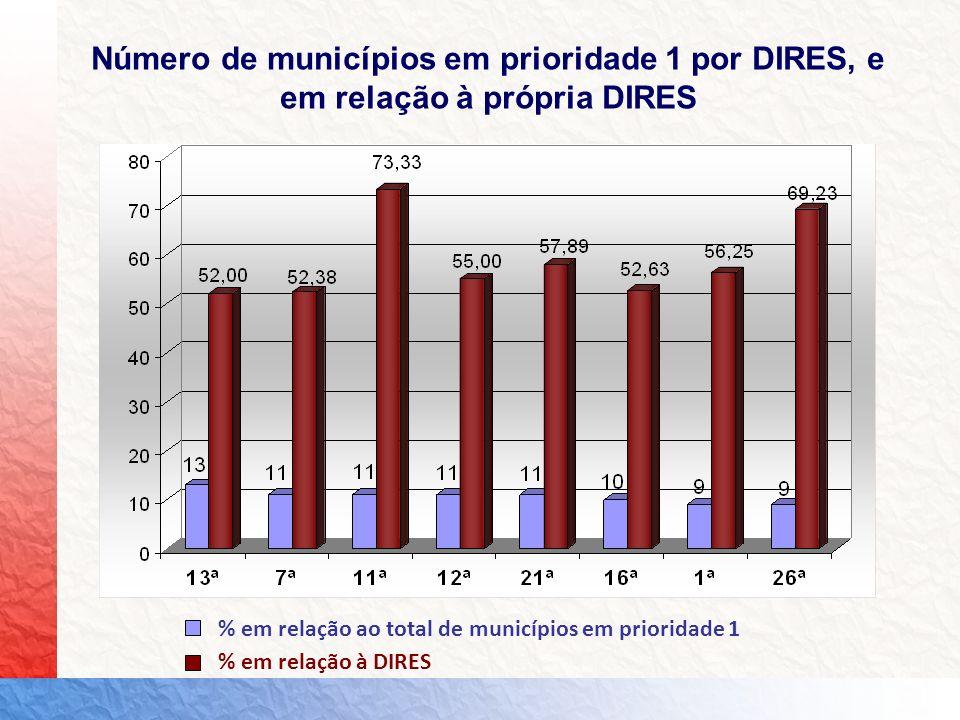 Número de municípios em prioridade 1 por DIRES, e em relação à própria DIRES % em relação ao total de municípios em prioridade 1 % em relação à DIRES