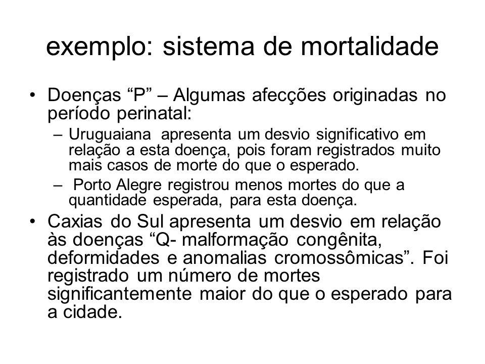 exemplo: sistema de mortalidade Doenças P – Algumas afecções originadas no período perinatal: –Uruguaiana apresenta um desvio significativo em relação