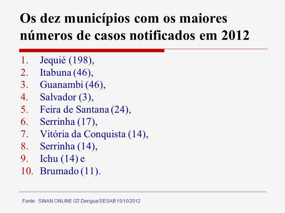 Os dez municípios com os maiores números de casos notificados em 2012 1. Jequié (198), 2. Itabuna (46), 3. Guanambi (46), 4. Salvador (3), 5. Feira de