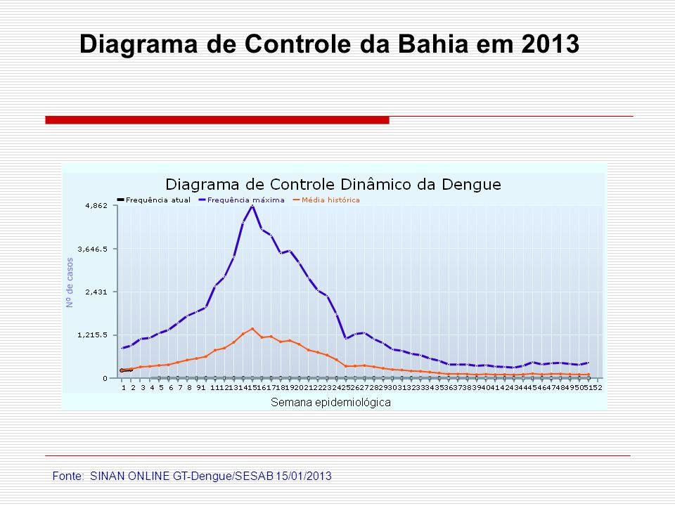 Fonte: SINAN ONLINE GT-Dengue/SESAB 15/01/2013 Diagrama de Controle da Bahia em 2013