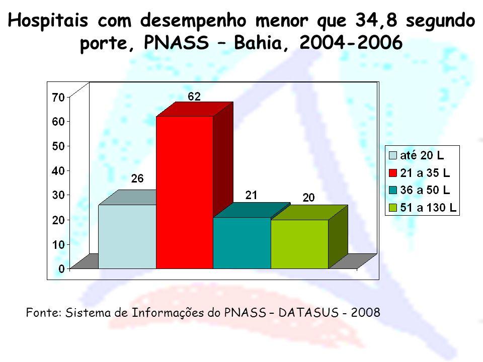 Hospitais com desempenho menor que 34,8 segundo natureza da organização – Bahia Fonte: Sistema de Informações do PNASS – DATASUS - 2008