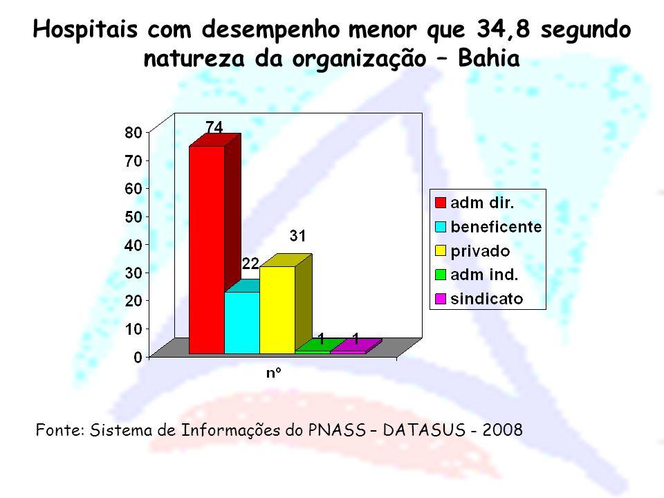 Localização do Hospitais com Desempenho Menor que 34,8 no PNASS, por Micro-Região da Bahia. 2008