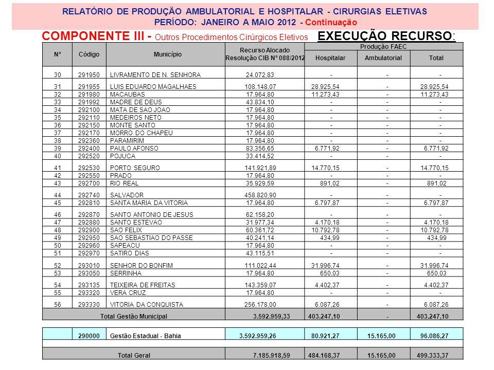 RELATÓRIO DE PRODUÇÃO AMBULATORIAL E HOSPITALAR - CIRURGIAS ELETIVAS PERÍODO: JANEIRO A MAIO 2012 - Continuação NºCódigoMunicípio Recurso Alocado Resolução CIB Nº 088/2012 Produção FAEC HospitalarAmbulatorialTotal 30291950LIVRAMENTO DE N.