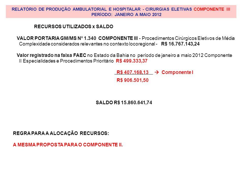 RELATÓRIO DE PRODUÇÃO AMBULATORIAL E HOSPITALAR - CIRURGIAS ELETIVAS COMPONENTE III PERÍODO: JANEIRO A MAIO 2012 VALOR PORTARIA GM/MS Nº 1.340 COMPONENTE III - Procedimentos Cirúrgicos Eletivos de Média Complexidade considerados relevantes no contexto locoregional - R$ 16.767.143,24 Valor registrado na faixa FAEC no Estado da Bahia no período de janeiro a maio 2012 Componente II Especialidades e Procedimentos Prioritário R$ 499.333,37 R$ 407.168,13 Componente I SALDO R$ 15.860.641,74 REGRA PARA A ALOCAÇÃO RECURSOS: A MESMA PROPOSTA PARA O COMPONENTE II.