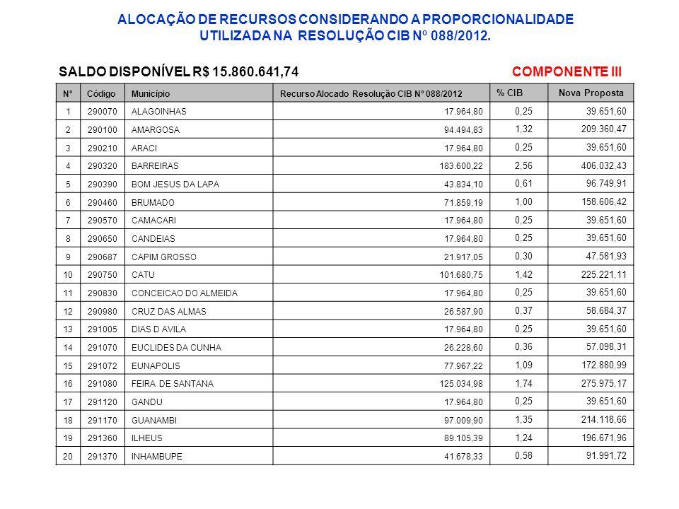 NºCódigoMunicípioRecurso Alocado Resolução CIB Nº 088/2012 % CIBNova Proposta 1290070ALAGOINHAS17.964,80 0,2539.651,60 2290100AMARGOSA94.494,83 1,3220