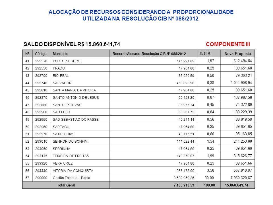 NºCódigoMunicípioRecurso Alocado Resolução CIB Nº 088/2012 % CIBNova Proposta 41292530PORTO SEGURO141.921,89 1,97312.454,64 42292550PRADO17.964,80 0,2