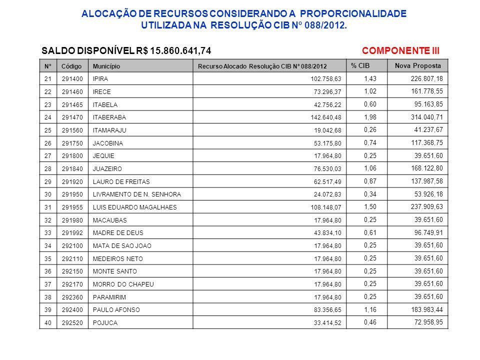 NºCódigoMunicípioRecurso Alocado Resolução CIB Nº 088/2012 % CIBNova Proposta 21291400IPIRA102.758,63 1,43226.807,18 22291460IRECE73.296,37 1,02161.77