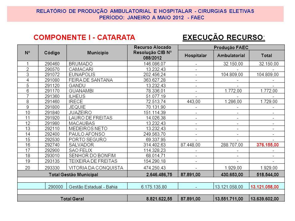 RELATÓRIO DE PRODUÇÃO AMBULATORIAL E HOSPITALAR - CIRURGIAS ELETIVAS PERÍODO: JANEIRO A MAIO 2012 - FAEC NºCódigoMunicípio Recurso Alocado Resolução CIB Nº 088/2012 Produção FAEC HospitalarAmbulatorialTotal 1290460BRUMADO 146.086,07 - 32.150,00 2290570CAMACARI 13.232,43 - - - 3291072EUNAPOLIS 202.456,24 - 104.809,00 4291080FEIRA DE SANTANA 363.627,28 - - - 5291120GANDU 13.232,43 - - - 6291170GUANAMBI 78.336,01 - 1.772,00 7291360ILHEUS 51.077,19 - - - 8291460IRECE 72.513,74 443,00 1.286,00 1.729,00 9291800JEQUIE 70.131,90 - - - 10291840JUAZEIRO 151.114,39 - - - 11291920LAURO DE FREITAS 14.026,38 - - - 12291980MACAUBAS 13.232,43 - - - 13292110MEDEIROS NETO 13.232,43 - - - 14292400PAULO AFONSO 249.563,70 - - - 15292530PORTO SEGURO 69.337,95 - - - 16292740SALVADOR 314.402,63 87.448,00 288.707,00 376.155,00 17292900SAO FELIX 114.328,23 - - - 18293010SENHOR DO BONFIM 68.014,71 - - - 19293135TEIXEIRA DE FREITAS 154.290,18 - - - 20293330VITORIA DA CONQUISTA 474.250,43 - 1.929,00 Total Gestão Municipal 2.646.486,75 87.891,00 430.653,00 518.544,00 290000Gestão Estadual - Bahia 6.175.135,80 - 13.121.058,00 Total Geral 8.821.622,55 87.891,00 13.551.711,00 13.639.602,00 EXECUÇÃO RECURSO:COMPONENTE I - CATARATA
