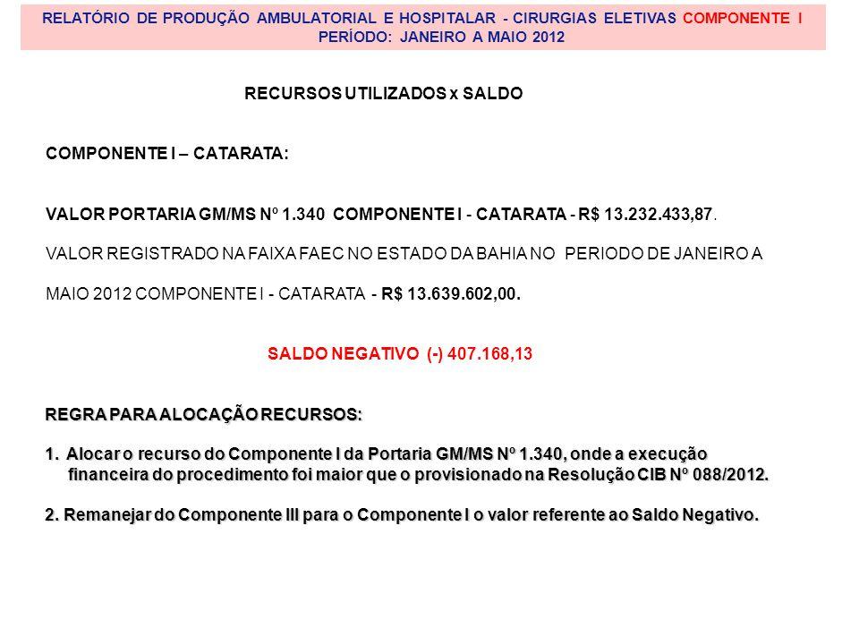 RELATÓRIO DE PRODUÇÃO AMBULATORIAL E HOSPITALAR - CIRURGIAS ELETIVAS COMPONENTE I PERÍODO: JANEIRO A MAIO 2012 RECURSOS UTILIZADOS x SALDO COMPONENTE I – CATARATA: VALOR PORTARIA GM/MS Nº 1.340 COMPONENTE I - CATARATA - R$ 13.232.433,87.