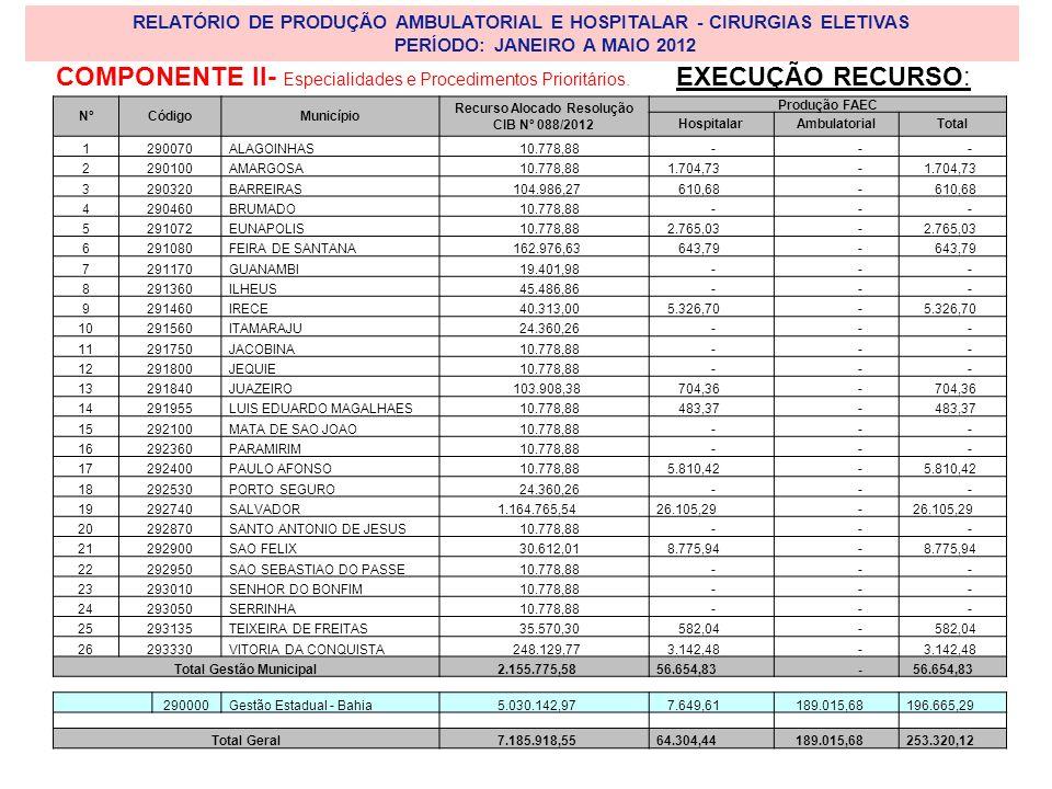 RELATÓRIO DE PRODUÇÃO AMBULATORIAL E HOSPITALAR - CIRURGIAS ELETIVAS PERÍODO: JANEIRO A MAIO 2012 NºCódigoMunicípio Recurso Alocado Resolução CIB Nº 088/2012 Produção FAEC HospitalarAmbulatorialTotal 1290070ALAGOINHAS 10.778,88 - - - 2290100AMARGOSA 10.778,88 1.704,73 - 3290320BARREIRAS 104.986,27 610,68 - 4290460BRUMADO 10.778,88 - - - 5291072EUNAPOLIS 10.778,88 2.765,03 - 6291080FEIRA DE SANTANA 162.976,63 643,79 - 7291170GUANAMBI 19.401,98 - - - 8291360ILHEUS 45.486,86 - - - 9291460IRECE 40.313,00 5.326,70 - 10291560ITAMARAJU 24.360,26 - - - 11291750JACOBINA 10.778,88 - - - 12291800JEQUIE 10.778,88 - - - 13291840JUAZEIRO 103.908,38 704,36 - 14291955LUIS EDUARDO MAGALHAES 10.778,88 483,37 - 15292100MATA DE SAO JOAO 10.778,88 - - - 16292360PARAMIRIM 10.778,88 - - - 17292400PAULO AFONSO 10.778,88 5.810,42 - 18292530PORTO SEGURO 24.360,26 - - - 19292740SALVADOR 1.164.765,54 26.105,29 - 20292870SANTO ANTONIO DE JESUS 10.778,88 - - - 21292900SAO FELIX 30.612,01 8.775,94 - 22292950SAO SEBASTIAO DO PASSE 10.778,88 - - - 23293010SENHOR DO BONFIM 10.778,88 - - - 24293050SERRINHA 10.778,88 - - - 25293135TEIXEIRA DE FREITAS 35.570,30 582,04 - 26293330VITORIA DA CONQUISTA 248.129,77 3.142,48 - Total Gestão Municipal 2.155.775,58 56.654,83 - 290000Gestão Estadual - Bahia 5.030.142,97 7.649,61 189.015,68 196.665,29 Total Geral 7.185.918,55 64.304,44 189.015,68 253.320,12 EXECUÇÃO RECURSO:COMPONENTE II- Especialidades e Procedimentos Prioritários.