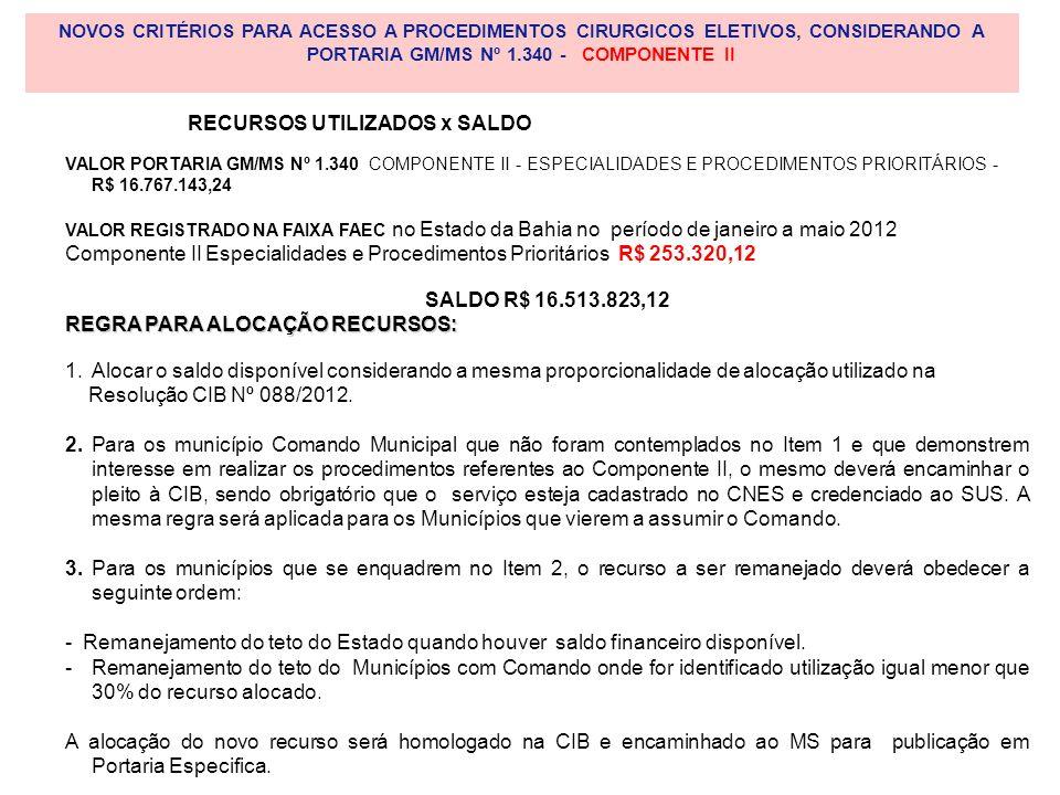 VALOR PORTARIA GM/MS Nº 1.340 COMPONENTE II - ESPECIALIDADES E PROCEDIMENTOS PRIORITÁRIOS - R$ 16.767.143,24 VALOR REGISTRADO NA FAIXA FAEC no Estado da Bahia no período de janeiro a maio 2012 Componente II Especialidades e Procedimentos Prioritários R$ 253.320,12 SALDO R$ 16.513.823,12 REGRA PARA ALOCAÇÃO RECURSOS: 1.Alocar o saldo disponível considerando a mesma proporcionalidade de alocação utilizado na Resolução CIB Nº 088/2012.