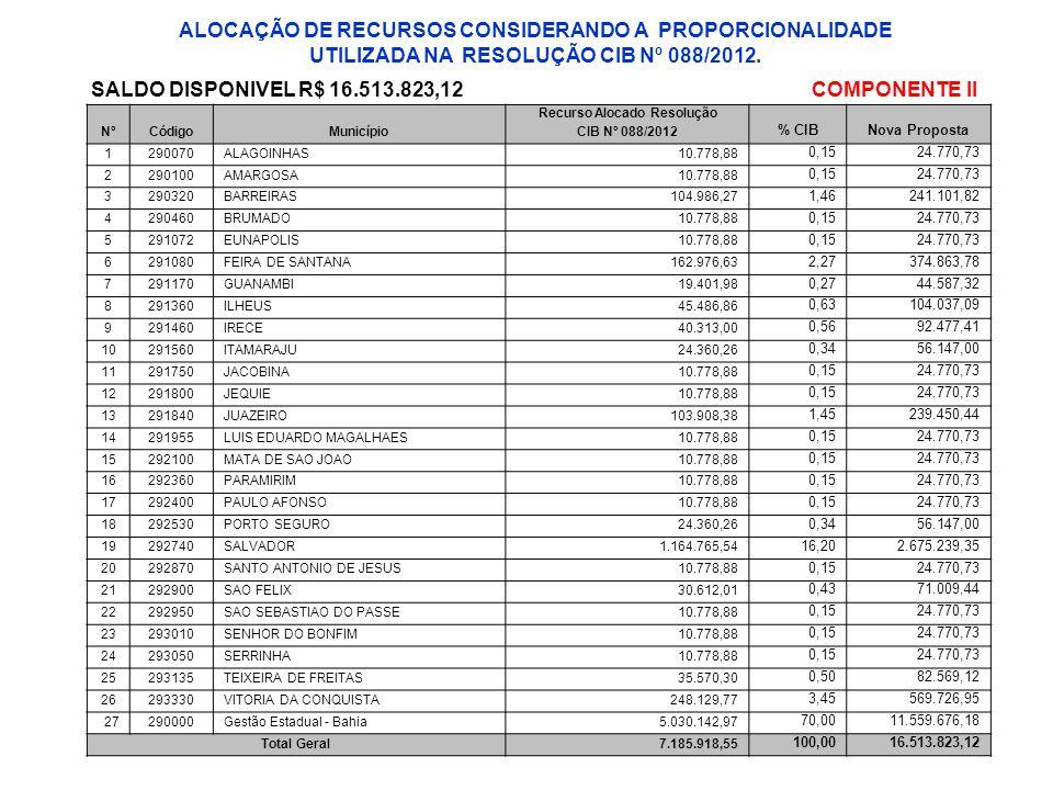 NºCódigoMunicípio Recurso Alocado Resolução % CIBNova Proposta CIB Nº 088/2012 1290070ALAGOINHAS10.778,88 0,1524.770,73 2290100AMARGOSA10.778,88 0,152