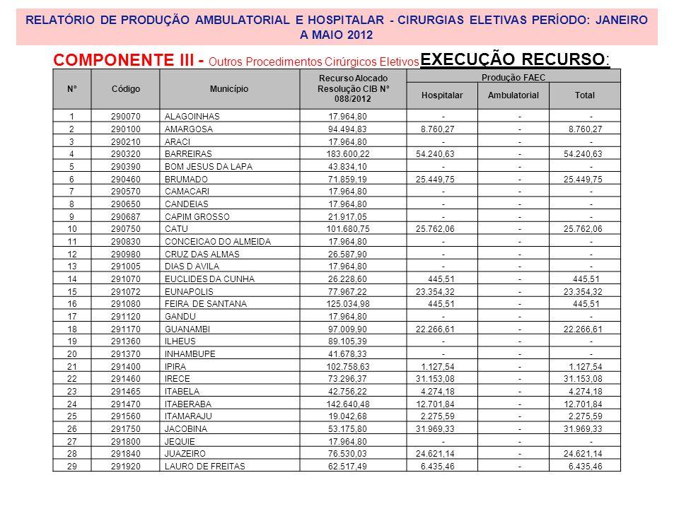 RELATÓRIO DE PRODUÇÃO AMBULATORIAL E HOSPITALAR - CIRURGIAS ELETIVAS PERÍODO: JANEIRO A MAIO 2012 NºCódigoMunicípio Recurso Alocado Resolução CIB Nº 088/2012 Produção FAEC HospitalarAmbulatorialTotal 1290070ALAGOINHAS 17.964,80 - - - 2290100AMARGOSA 94.494,83 8.760,27 - 3290210ARACI 17.964,80 - - - 4290320BARREIRAS 183.600,22 54.240,63 - 5290390BOM JESUS DA LAPA 43.834,10 - - - 6290460BRUMADO 71.859,19 25.449,75 - 7290570CAMACARI 17.964,80 - - - 8290650CANDEIAS 17.964,80 - - - 9290687CAPIM GROSSO 21.917,05 - - - 10290750CATU 101.680,75 25.762,06 - 11290830CONCEICAO DO ALMEIDA 17.964,80 - - - 12290980CRUZ DAS ALMAS 26.587,90 - - - 13291005DIAS D AVILA 17.964,80 - - - 14291070EUCLIDES DA CUNHA 26.228,60 445,51 - 15291072EUNAPOLIS 77.967,22 23.354,32 - 16291080FEIRA DE SANTANA 125.034,98 445,51 - 17291120GANDU 17.964,80 - - - 18291170GUANAMBI 97.009,90 22.266,61 - 19291360ILHEUS 89.105,39 - - - 20291370INHAMBUPE 41.678,33 - - - 21291400IPIRA 102.758,63 1.127,54 - 22291460IRECE 73.296,37 31.153,08 - 23291465ITABELA 42.756,22 4.274,18 - 24291470ITABERABA 142.640,48 12.701,84 - 25291560ITAMARAJU 19.042,68 2.275,59 - 26291750JACOBINA 53.175,80 31.969,33 - 27291800JEQUIE 17.964,80 - - - 28291840JUAZEIRO 76.530,03 24.621,14 - 29291920LAURO DE FREITAS 62.517,49 6.435,46 - EXECUÇÃO RECURSO: COMPONENTE III - Outros Procedimentos Cirúrgicos Eletivos