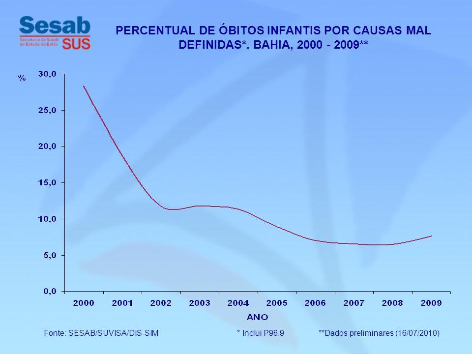 PERCENTUAL DE ÓBITOS INFANTIS POR CAUSAS MAL DEFINIDAS*. BAHIA, 2000 - 2009** Fonte: SESAB/SUVISA/DIS-SIM * Inclui P96.9 **Dados preliminares (16/07/2