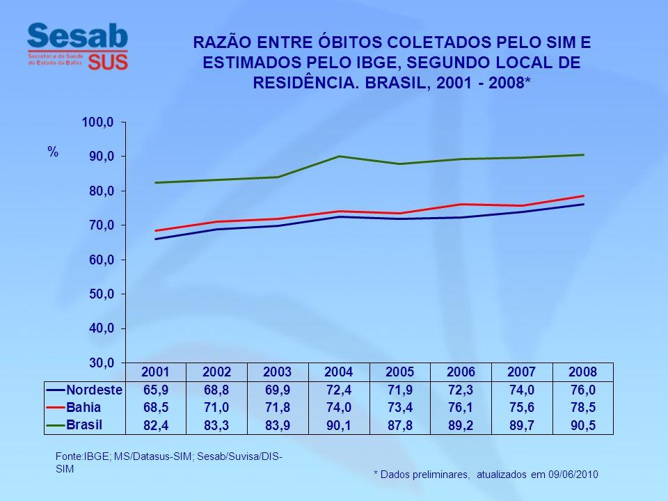 RAZÃO ENTRE ÓBITOS COLETADOS PELO SIM E ESTIMADOS PELO IBGE, SEGUNDO LOCAL DE RESIDÊNCIA. BRASIL, 2001 - 2008*