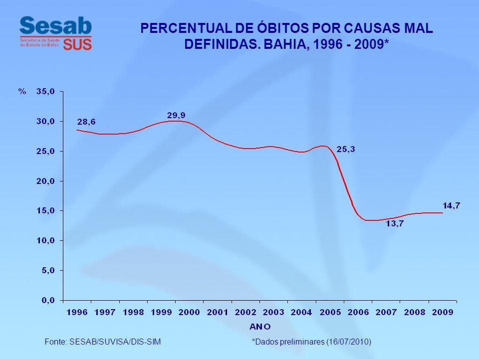 Fonte: SESAB/SUVISA/DIS-SIM *Dados preliminares (16/07/2010) PERCENTUAL DE ÓBITOS POR CAUSAS MAL DEFINIDAS. BAHIA, 1996 - 2009*