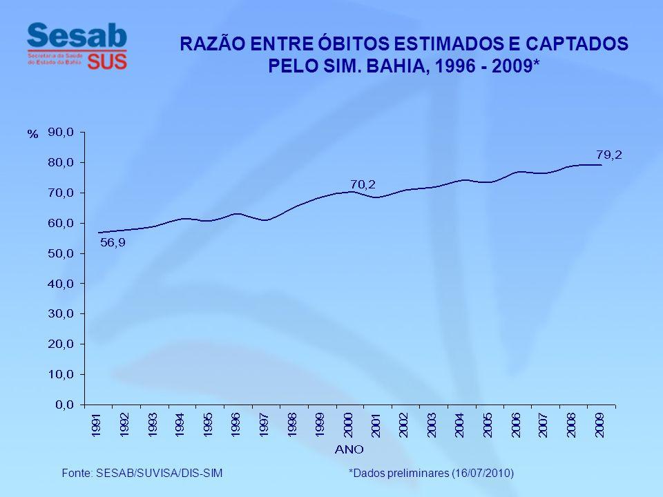 RAZÃO ENTRE ÓBITOS ESTIMADOS E CAPTADOS PELO SIM. BAHIA, 1996 - 2009* Fonte: SESAB/SUVISA/DIS-SIM *Dados preliminares (16/07/2010)