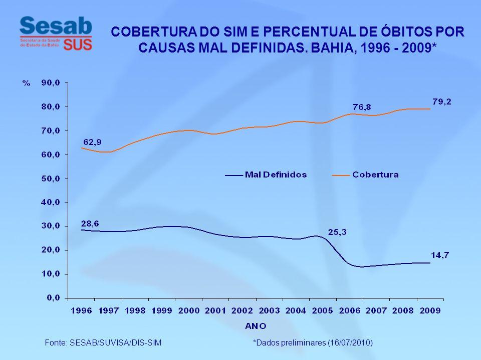 Fonte: SESAB/SUVISA/DIS-SIM *Dados preliminares (16/07/2010) COBERTURA DO SIM E PERCENTUAL DE ÓBITOS POR CAUSAS MAL DEFINIDAS. BAHIA, 1996 - 2009*