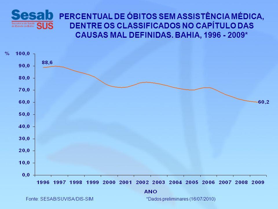 Fonte: SESAB/SUVISA/DIS-SIM *Dados preliminares (16/07/2010) PERCENTUAL DE ÓBITOS SEM ASSISTÊNCIA MÉDICA, DENTRE OS CLASSIFICADOS NO CAPÍTULO DAS CAUS