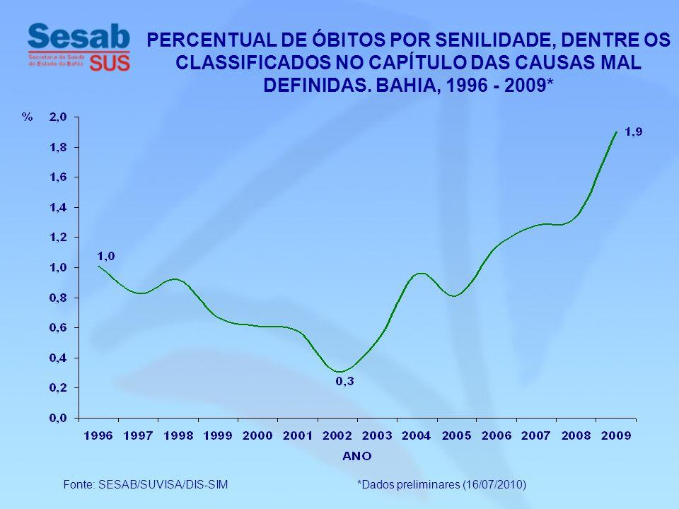 Fonte: SESAB/SUVISA/DIS-SIM *Dados preliminares (16/07/2010) PERCENTUAL DE ÓBITOS POR SENILIDADE, DENTRE OS CLASSIFICADOS NO CAPÍTULO DAS CAUSAS MAL D