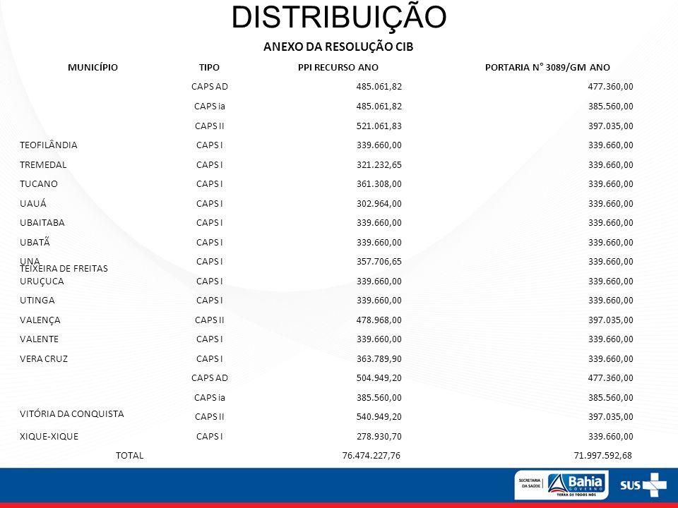 DISTRIBUIÇÃO ANEXO DA RESOLUÇÃO CIB MUNICÍPIOTIPO PPI RECURSO ANO PORTARIA N° 3089/GM ANO TEIXEIRA DE FREITAS CAPS AD 485.061,82 477.360,00 CAPS ia 48