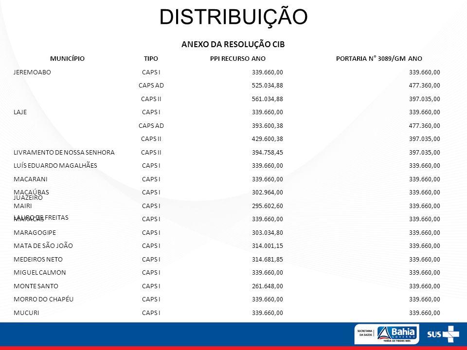 DISTRIBUIÇÃO ANEXO DA RESOLUÇÃO CIB MUNICÍPIOTIPO PPI RECURSO ANO PORTARIA N° 3089/GM ANO JEREMOABOCAPS I 339.660,00 JUAZEIRO CAPS AD 525.034,88 477.3
