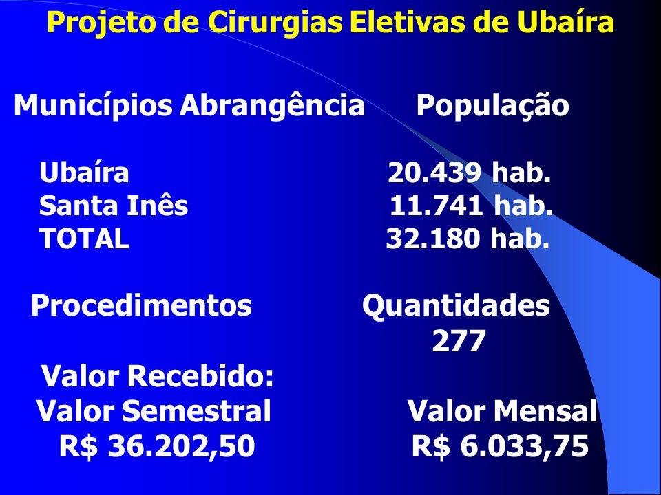 Projeto de Cirurgias Eletivas de Ubaíra Municípios Abrangência População Ubaíra 20.439 hab.