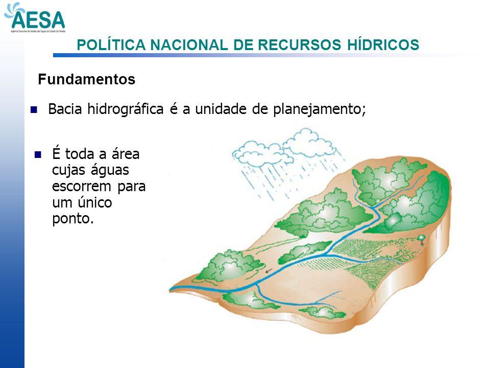 POLÍTICA NACIONAL DE RECURSOS HÍDRICOS Fundamentos Bacia hidrográfica é a unidade de planejamento; É toda a área cujas águas escorrem para um único po
