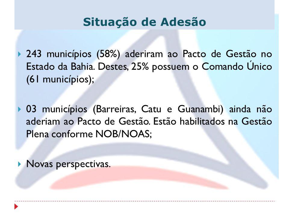 Situação de Adesão 243 municípios (58%) aderiram ao Pacto de Gestão no Estado da Bahia. Destes, 25% possuem o Comando Único (61 municípios); 03 municí