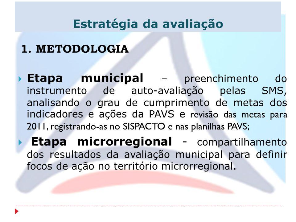 1. METODOLOGIA Etapa municipal – preenchimento do instrumento de auto-avaliação pelas SMS, analisando o grau de cumprimento de metas dos indicadores e