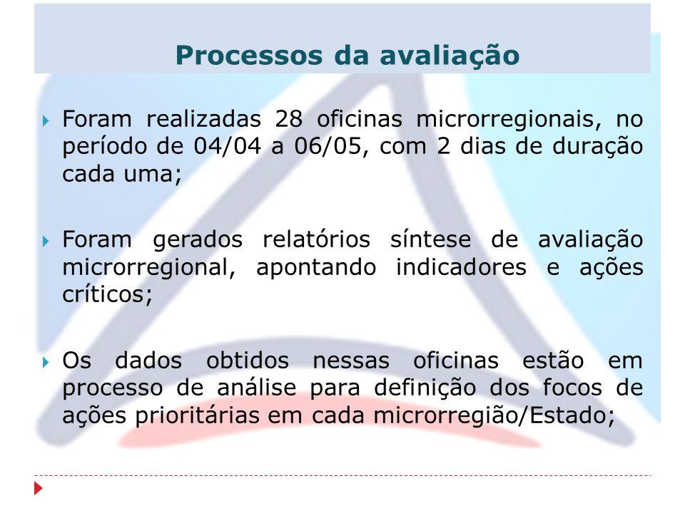Processos da avaliação Foram realizadas 28 oficinas microrregionais, no período de 04/04 a 06/05, com 2 dias de duração cada uma; Foram gerados relató