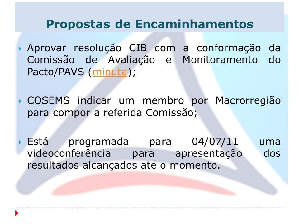 Propostas de Encaminhamentos Aprovar resolução CIB com a conformação da Comissão de Avaliação e Monitoramento do Pacto/PAVS (minuta);minuta COSEMS ind