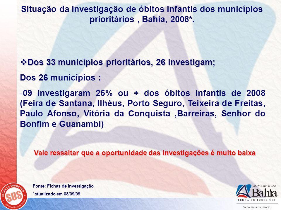 Dos 33 municípios prioritários, 26 investigam; Dos 33 municípios prioritários, 26 investigam; Dos 26 municípios : -09 investigaram 25% ou + dos óbitos