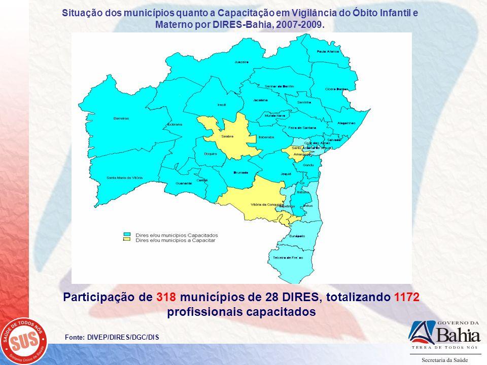 Fonte: DIVEP/DIRES/DGC/DIS Participação de 318 municípios de 28 DIRES, totalizando 1172 profissionais capacitados Situação dos municípios quanto a Capacitação em Vigilância do Óbito Infantil e Materno por DIRES-Bahia, 2007-2009.