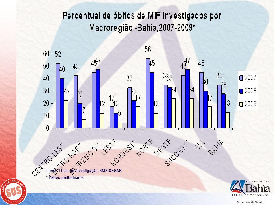 Fonte: Ficha de investigação SMS/SESAB * Dados preliminares