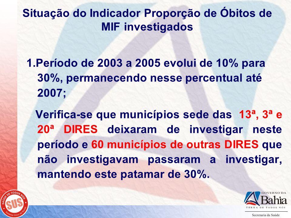 Situação do Indicador Proporção de Óbitos de MIF investigados 1.Período de 2003 a 2005 evolui de 10% para 30%, permanecendo nesse percentual até 2007;